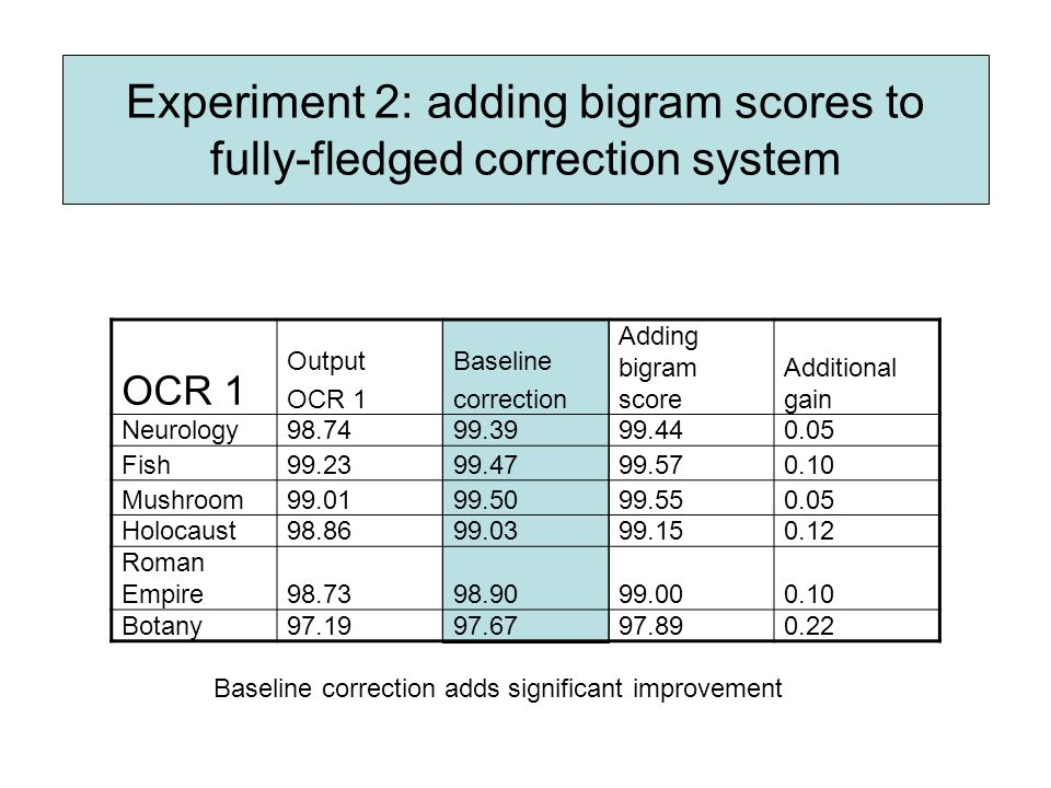 Experiment 2: adding bigram scores to fully-fledged correction system OCR 1 Output OCR 1 Baseline correction Adding bigram score Additional gain Neurology Fish Mushroom Holocaust Roman Empire Botany Baseline correction adds significant improvement