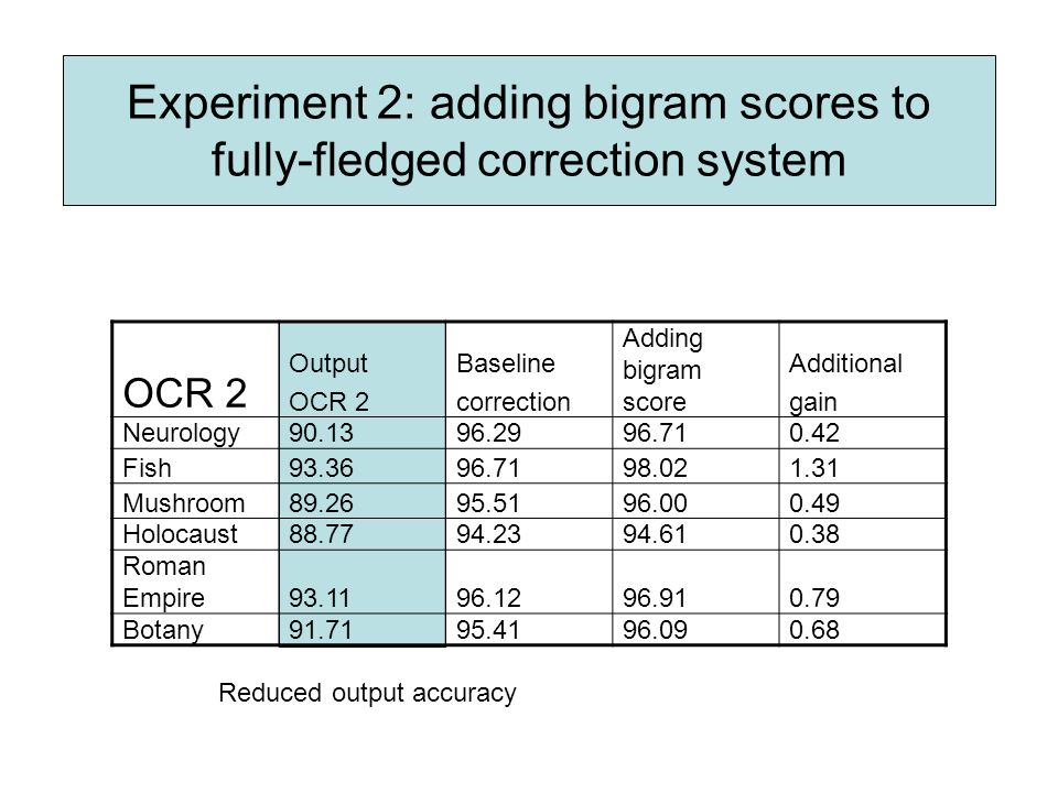 Experiment 2: adding bigram scores to fully-fledged correction system OCR 2 Output OCR 2 Baseline correction Adding bigram score Additional gain Neurology Fish Mushroom Holocaust Roman Empire Botany Reduced output accuracy