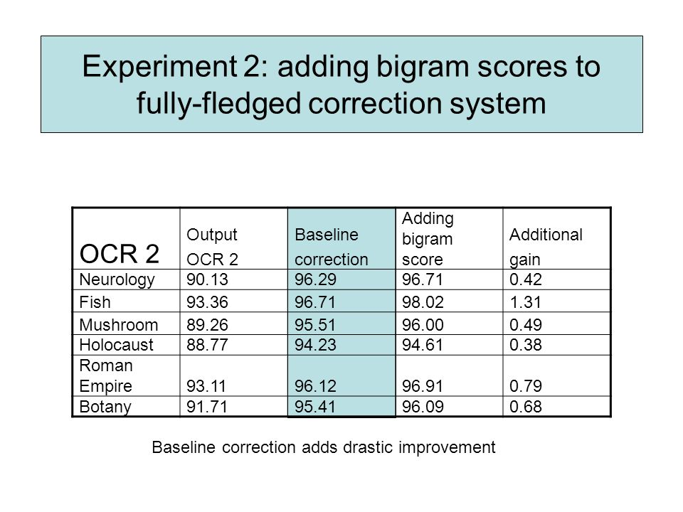 Experiment 2: adding bigram scores to fully-fledged correction system OCR 2 Output OCR 2 Baseline correction Adding bigram score Additional gain Neurology Fish Mushroom Holocaust Roman Empire Botany Baseline correction adds drastic improvement