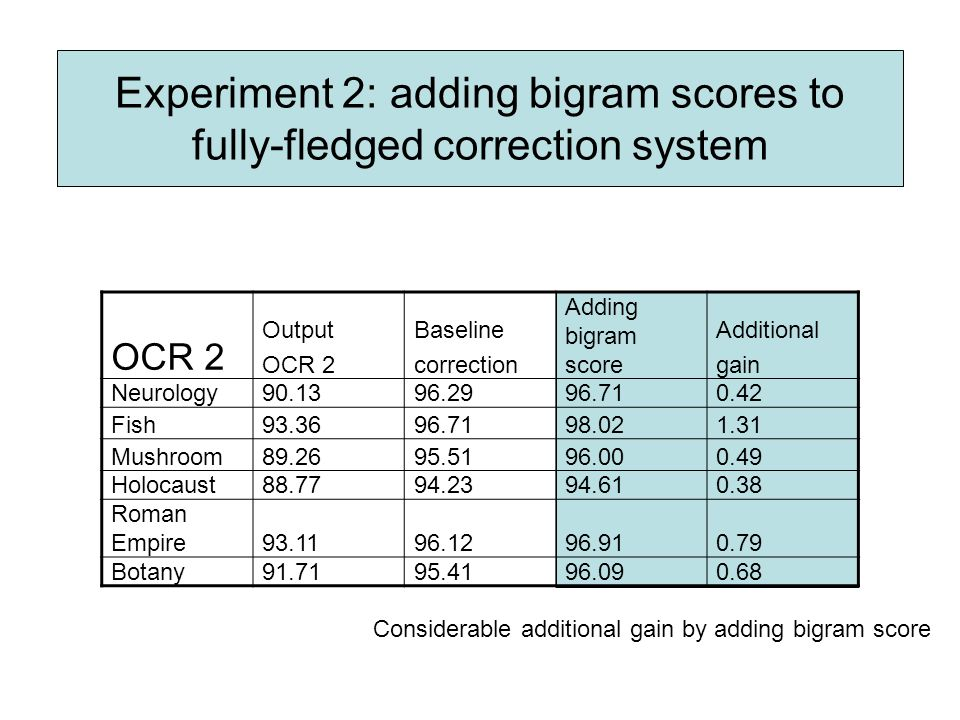 Experiment 2: adding bigram scores to fully-fledged correction system OCR 2 Output OCR 2 Baseline correction Adding bigram score Additional gain Neuro