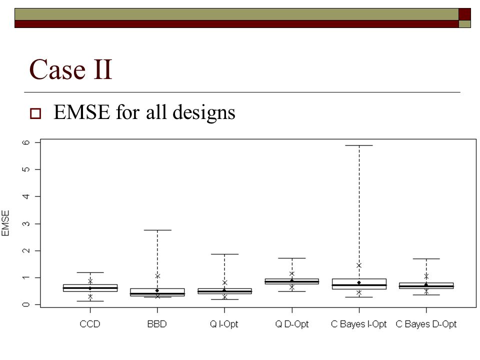 Case II EMSE for all designs