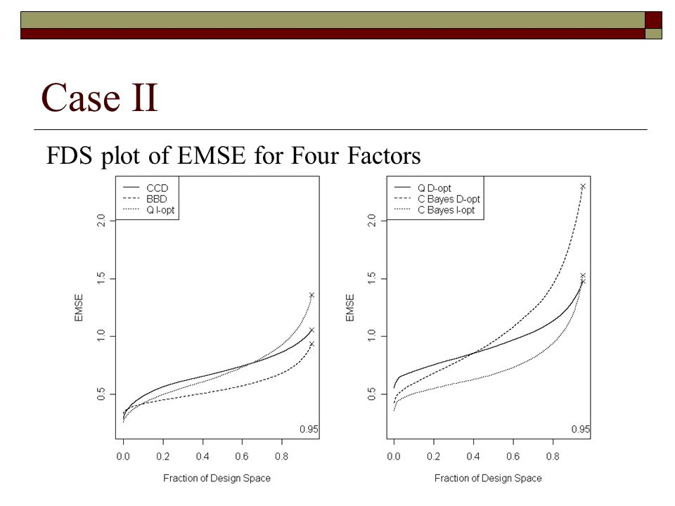 Case II FDS plot of EMSE for Four Factors
