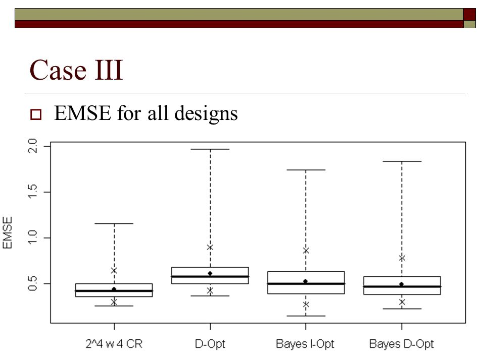 Case III EMSE for all designs