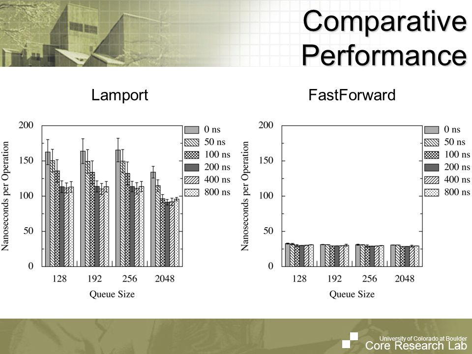 University of Colorado at Boulder Core Research Lab University of Colorado at Boulder Core Research Lab Comparative Performance LamportFastForward