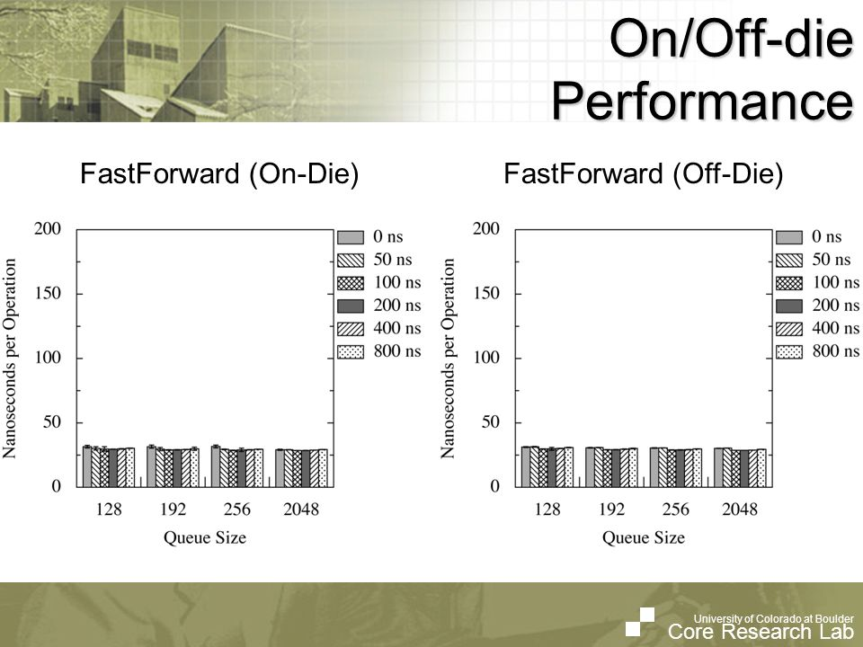 University of Colorado at Boulder Core Research Lab University of Colorado at Boulder Core Research Lab On/Off-die Performance FastForward (On-Die)Fas