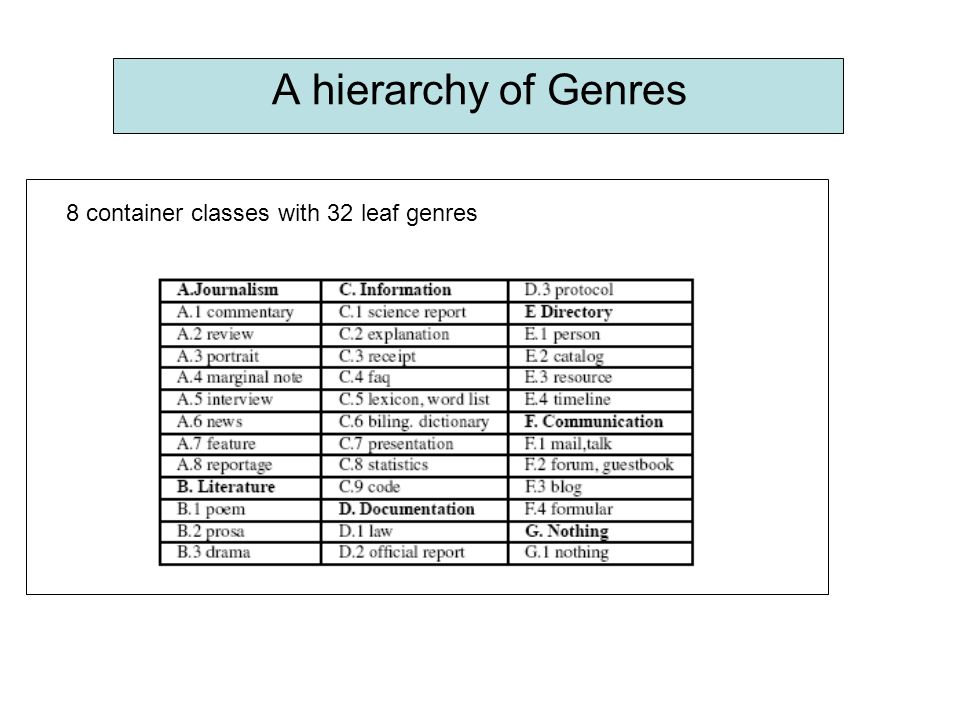 A hierarchy of Genres 8 container classes with 32 leaf genres