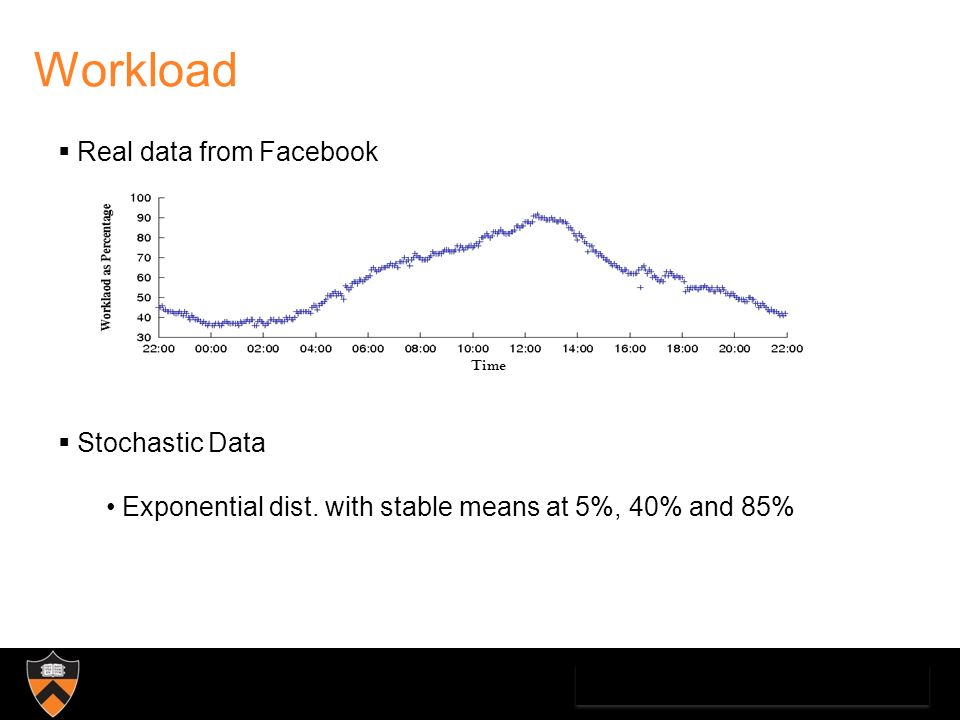Real data from Facebook Stochastic Data Exponential dist. with stable means at 5%, 40% and 85% Workload Time