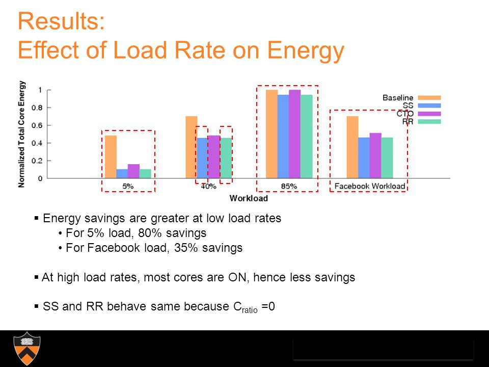 Results: Effect of Load Rate on Energy Energy savings are greater at low load rates For 5% load, 80% savings For Facebook load, 35% savings At high load rates, most cores are ON, hence less savings SS and RR behave same because C ratio =0