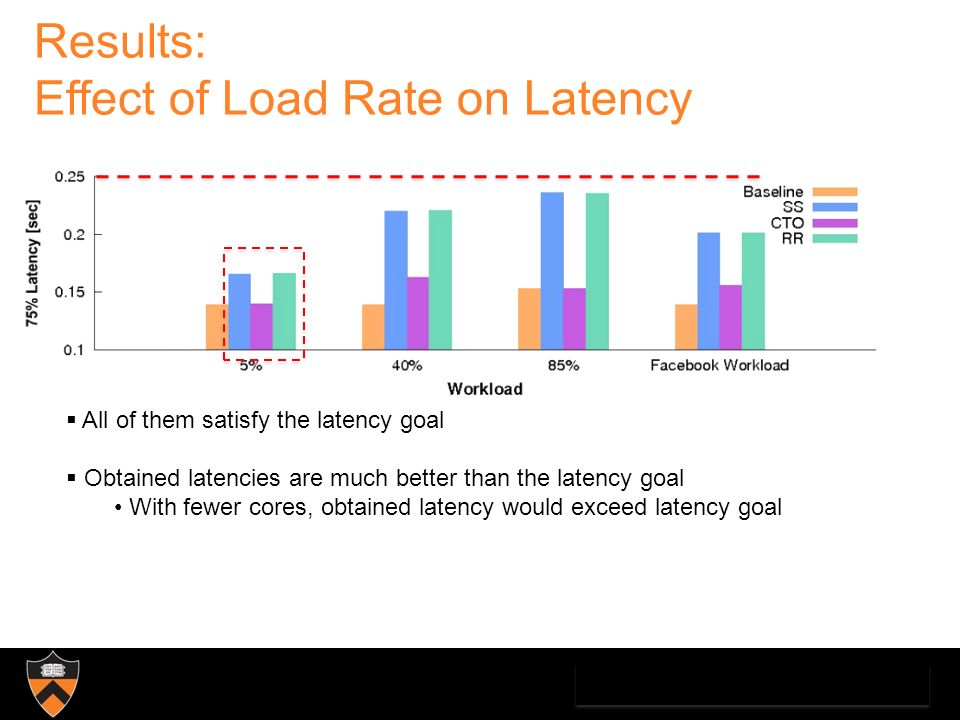 Results: Effect of Load Rate on Latency All of them satisfy the latency goal Obtained latencies are much better than the latency goal With fewer cores, obtained latency would exceed latency goal