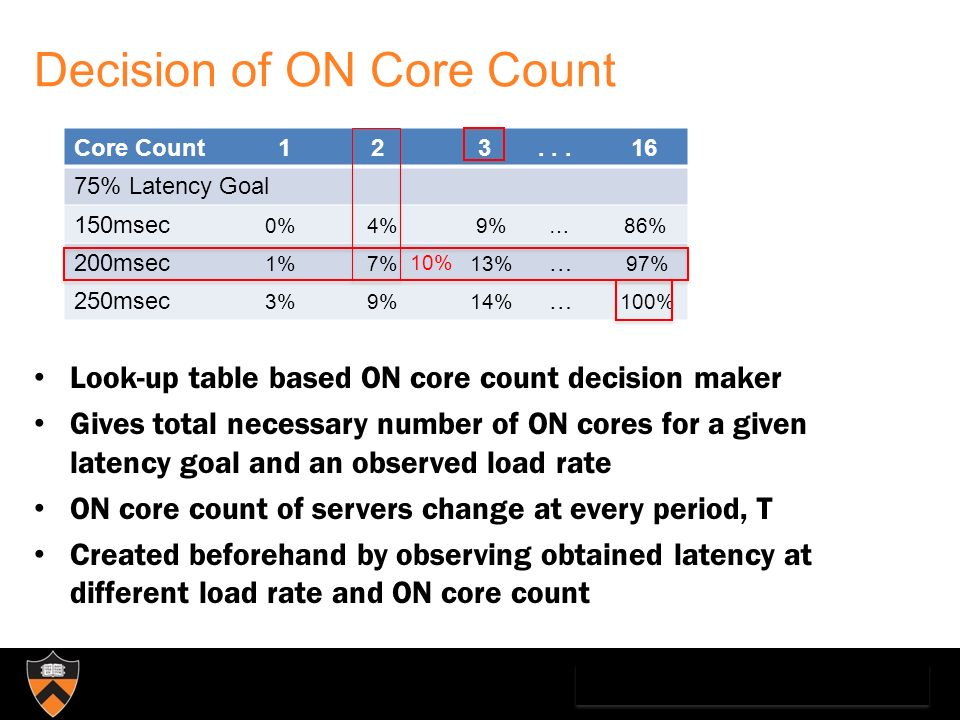Decision of ON Core Count Look-up table based ON core count decision maker Gives total necessary number of ON cores for a given latency goal and an observed load rate ON core count of servers change at every period, T Created beforehand by observing obtained latency at different load rate and ON core count Core Count