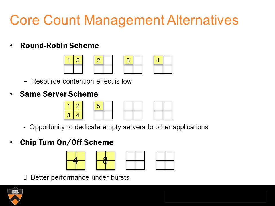 Core Count Management Alternatives Round-Robin Scheme Same Server Scheme Chip Turn On/Off Scheme Resource contention effect is low - Opportunity to dedicate empty servers to other applications Better performance under bursts