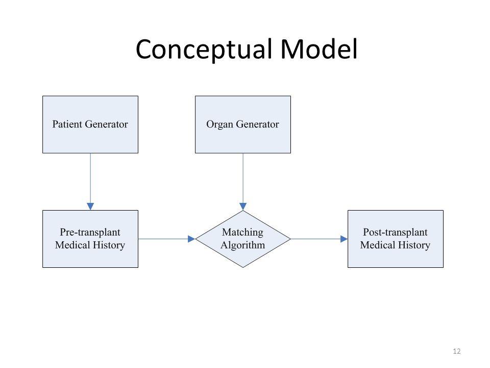 Conceptual Model 12