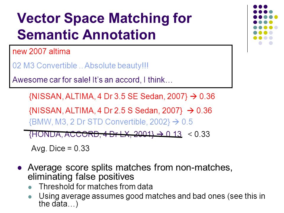Vector Space Matching for Semantic Annotation new 2007 altima 02 M3 Convertible..