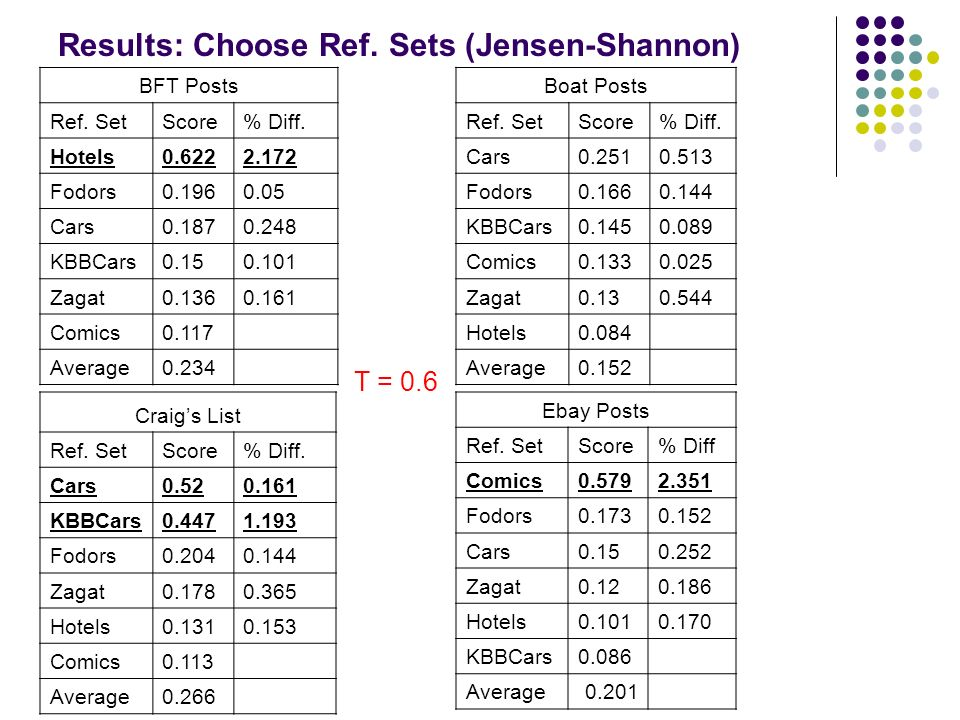 Results: Choose Ref. Sets (Jensen-Shannon) BFT Posts Ref.