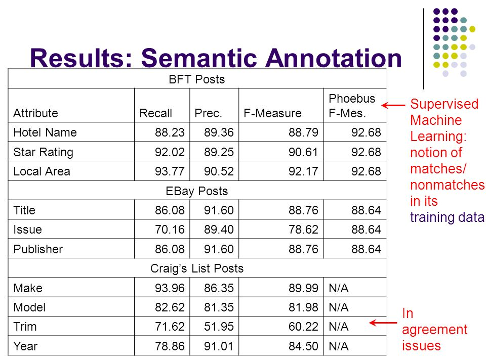 Results: Semantic Annotation BFT Posts AttributeRecallPrec.F-Measure Phoebus F-Mes.