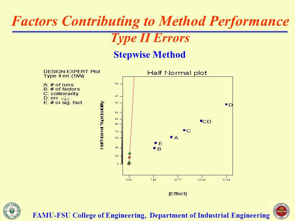 Factors Contributing to Method Performance Type II Errors Stepwise Method FAMU-FSU College of Engineering, Department of Industrial Engineering var
