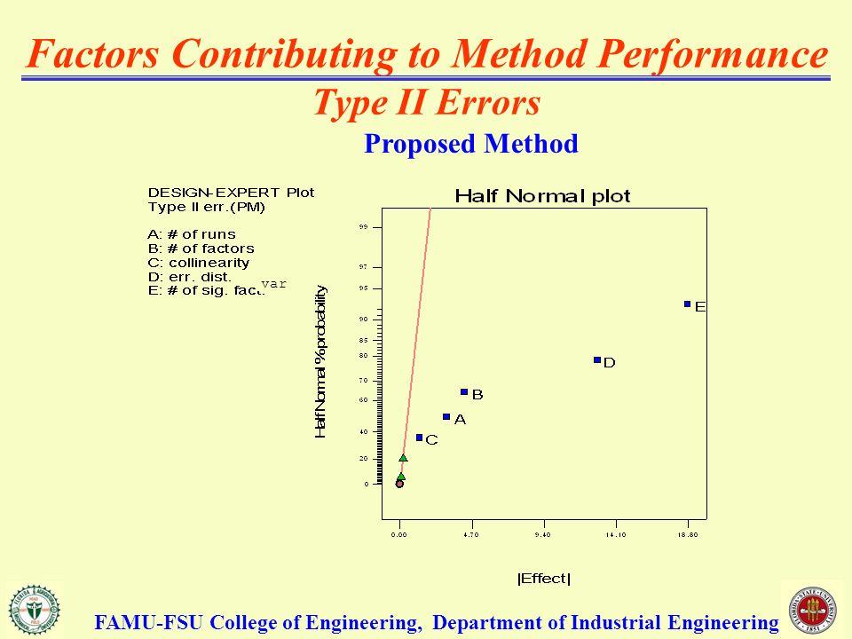 Factors Contributing to Method Performance Type II Errors Proposed Method FAMU-FSU College of Engineering, Department of Industrial Engineering var