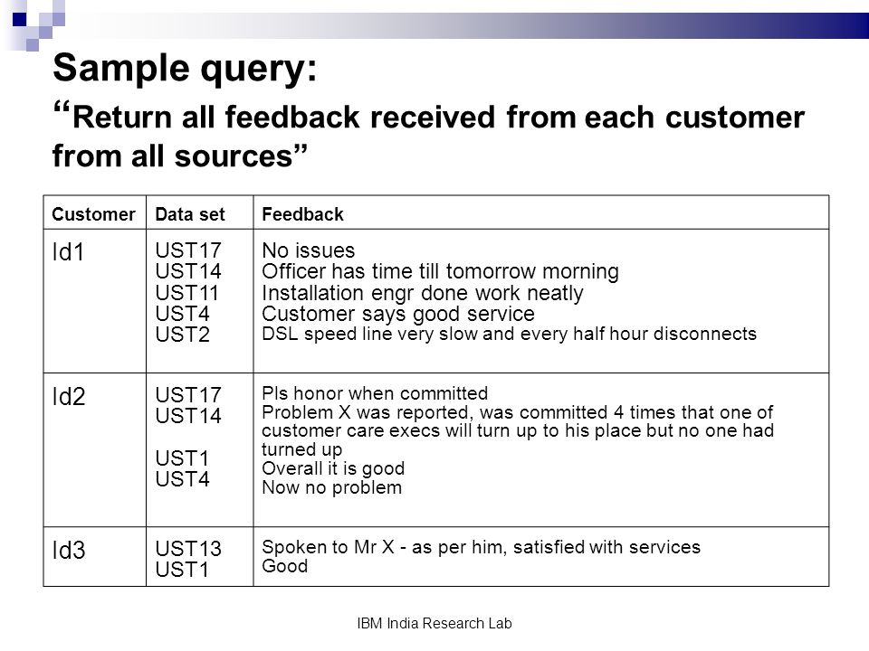 IBM India Research Lab Sample query: Return all feedback received from each customer from all sources CustomerData setFeedback Id1 UST17 UST14 UST11 UST4 UST2 No issues Officer has time till tomorrow morning Installation engr done work neatly Customer says good service DSL speed line very slow and every half hour disconnects Id2 UST17 UST14 UST1 UST4 Pls honor when committed Problem X was reported, was committed 4 times that one of customer care execs will turn up to his place but no one had turned up Overall it is good Now no problem Id3 UST13 UST1 Spoken to Mr X - as per him, satisfied with services Good