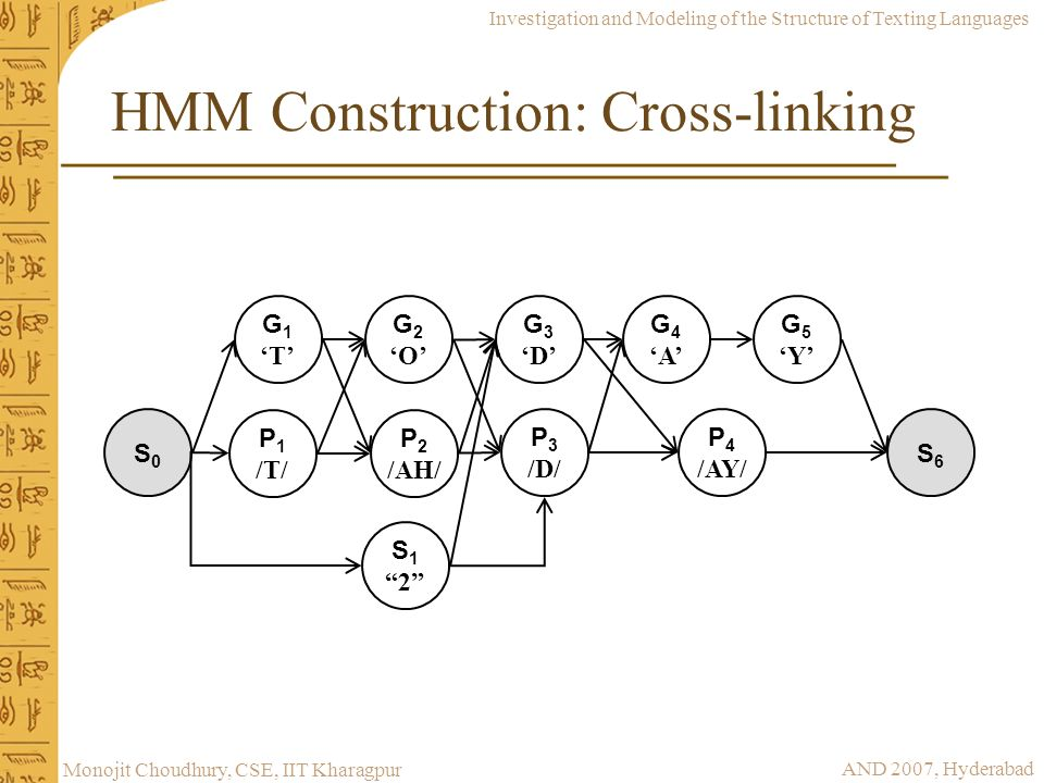 Investigation and Modeling of the Structure of Texting Languages AND 2007, Hyderabad Monojit Choudhury, CSE, IIT Kharagpur HMM Construction: Cross-lin