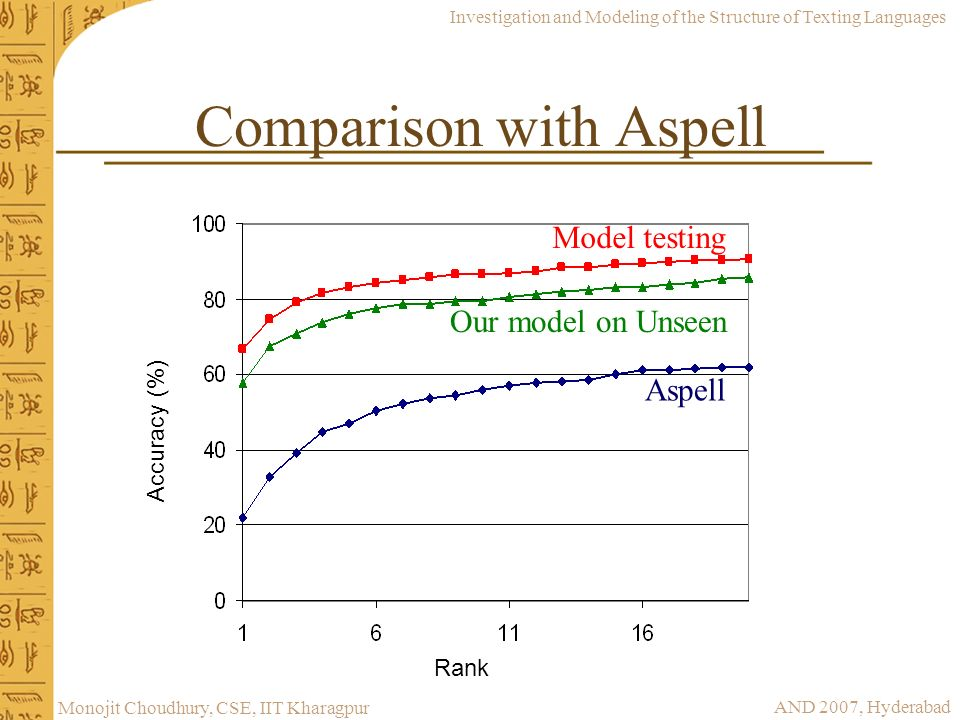 Investigation and Modeling of the Structure of Texting Languages AND 2007, Hyderabad Monojit Choudhury, CSE, IIT Kharagpur Comparison with Aspell Rank