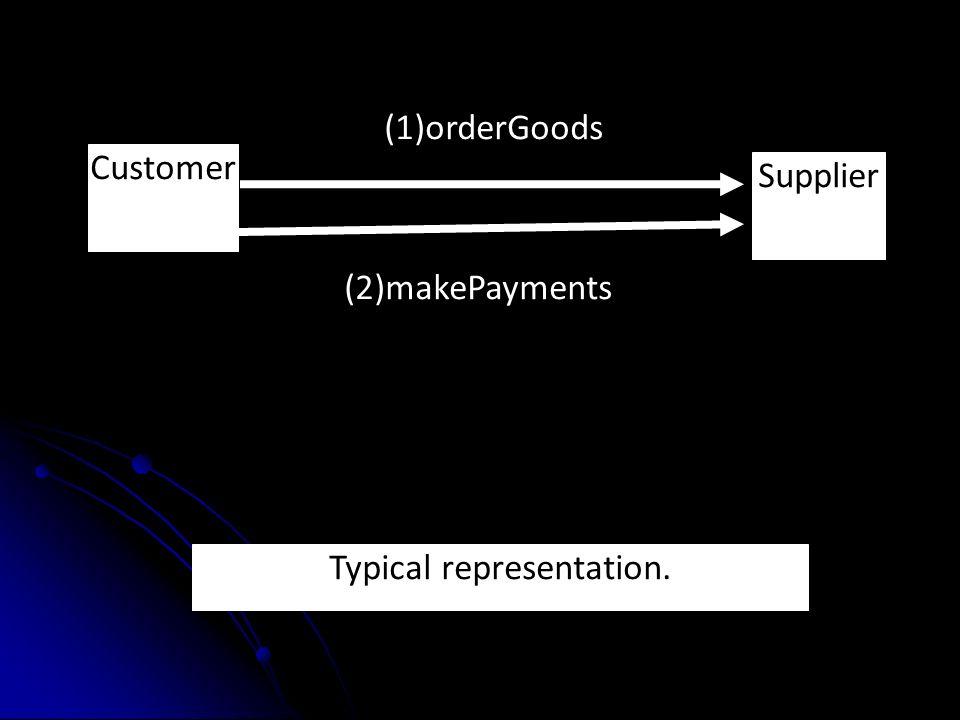 Customer Supplier (2)makePayments (1)orderGoods Typical representation.