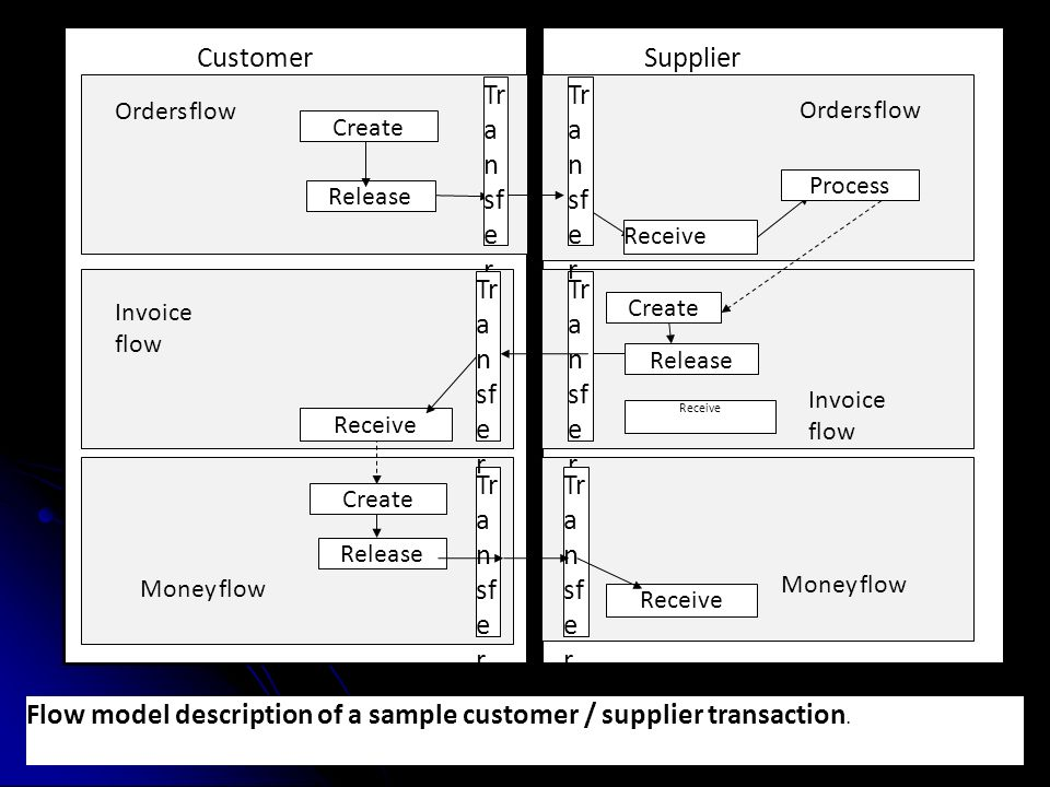 CustomerSupplier Orders flow Invoice flow Money flow Process Receive Release Create Tr a n sf e r Release Create Receive Tr a n sf e r Receive Release Create Money flow Invoice flow Orders flow Flow model description of a sample customer / supplier transaction.