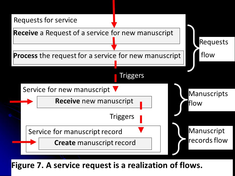 Requests for service Receive a Request of a service for new manuscript Service for new manuscript Process the request for a service for new manuscript Receive new manuscript Service for manuscript record Create manuscript record Requests flow Manuscripts flow Manuscript records flow Triggers Figure 7.