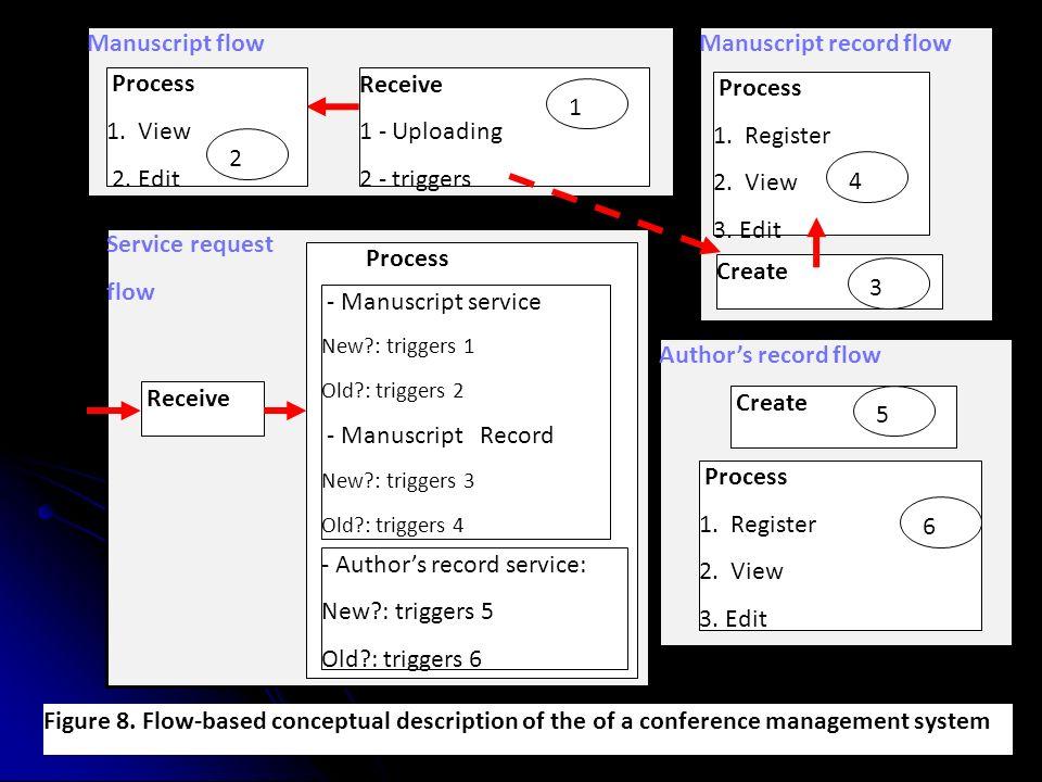 Service request flow Receive Process - Manuscript service New : triggers 1 Old : triggers 2 - Manuscript Record New : triggers 3 Old : triggers 4 - Authors record service: New : triggers 5 Old : triggers 6 Manuscript flow Receive 1 - Uploading 2 - triggers Process 1.