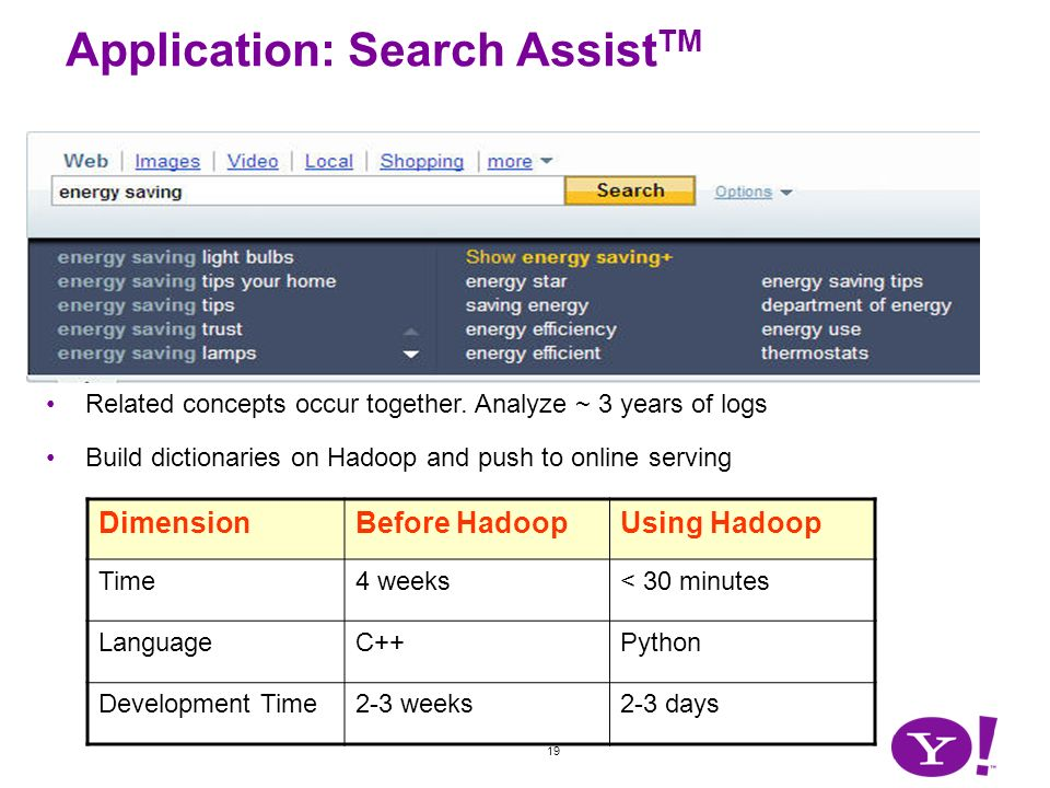 19 Application: Search Assist TM Related concepts occur together. Analyze ~ 3 years of logs Build dictionaries on Hadoop and push to online serving Di