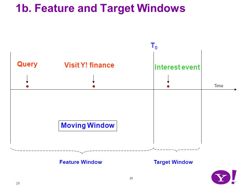 29 1b. Feature and Target Windows Time Query Visit Y! finance Feature Window Target Window Interest event Moving Window T0T0