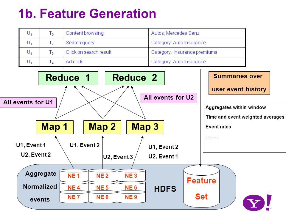 30 1b. Feature Generation NE 1 Feature Set HDFS NE 4 NE 2 NE 5NE 6 NE 3 NE 7NE 8NE 9 Aggregate Normalized events Map 1 U1, Event 1 Map 2 U1, Event 2 M