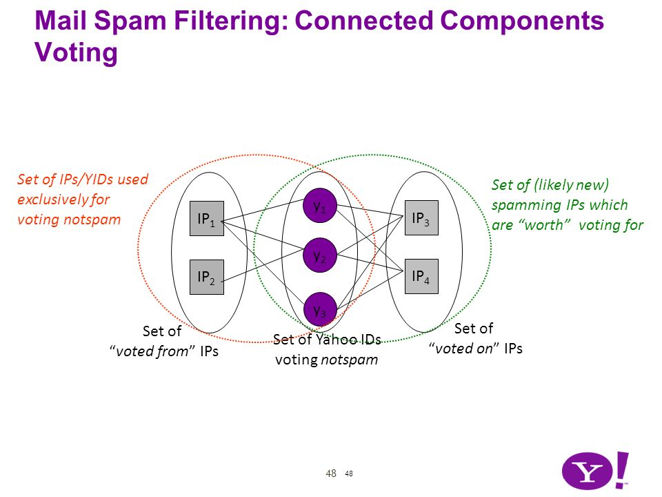48 Mail Spam Filtering: Connected Components Voting 48 y2y2 y1y1 IP 3 IP 4 IP 1 IP 2 Set of voted from IPs y3y3 Set of voted on IPs Set of Yahoo IDs v