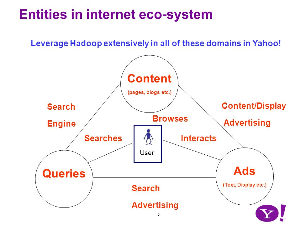 6 Entities in internet eco-system Content (pages, blogs etc.) Search Engine Search Advertising Content/Display Advertising User Queries Ads (Text, Dis