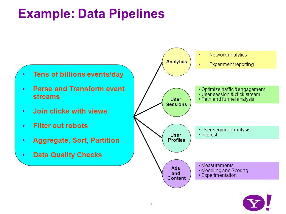 9 Example: Data Pipelines Tens of billions events/day Parse and Transform event streams Join clicks with views Filter out robots Aggregate, Sort, Part