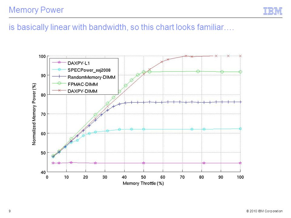 © 2010 IBM Corporation9 Memory Power is basically linear with bandwidth, so this chart looks familiar….