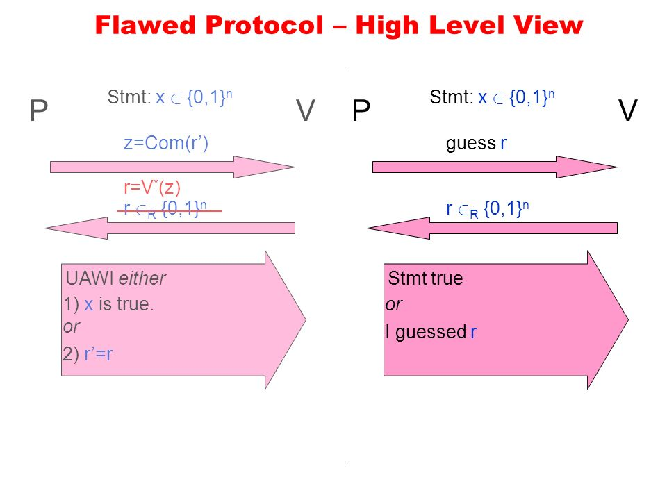 Flawed Protocol – High Level View PV Stmt: x 2 {0,1} n z=Com(r) r 2 R {0,1} n UAWI either 1) x is true.