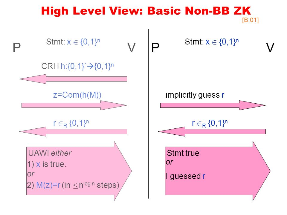High Level View: Basic Non-BB ZK PV CRH h:{0,1} * {0,1} n Stmt: x 2 {0,1} n z=Com(h(M)) r 2 R {0,1} n UAWI either 1) x is true.