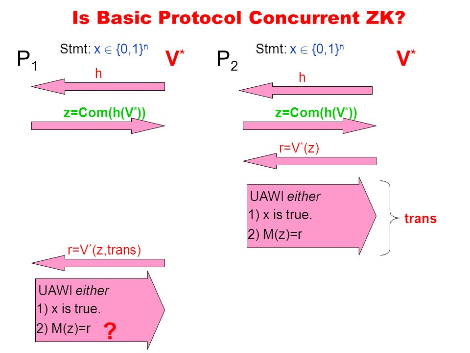 Is Basic Protocol Concurrent ZK. P1P1 h Stmt: x 2 {0,1} n UAWI either 1) x is true.