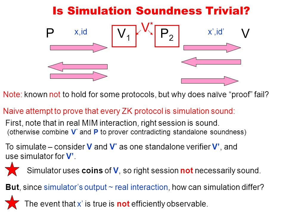 Is Simulation Soundness Trivial.