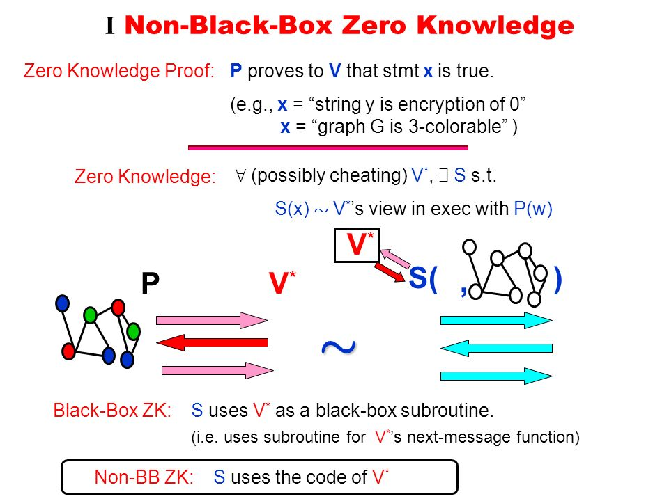 I Non-Black-Box Zero Knowledge P proves to V that stmt x is true.Zero Knowledge Proof: (e.g., x = string y is encryption of 0 x = graph G is 3-colorable ) 8 (possibly cheating) V *, 9 S s.t.