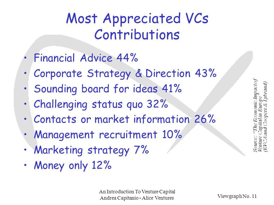 Viewgraph No. 11 An Introduction To Venture Capital Andrea Capitanio - Alice Ventures Most Appreciated VCs Contributions Financial Advice 44% Corporat