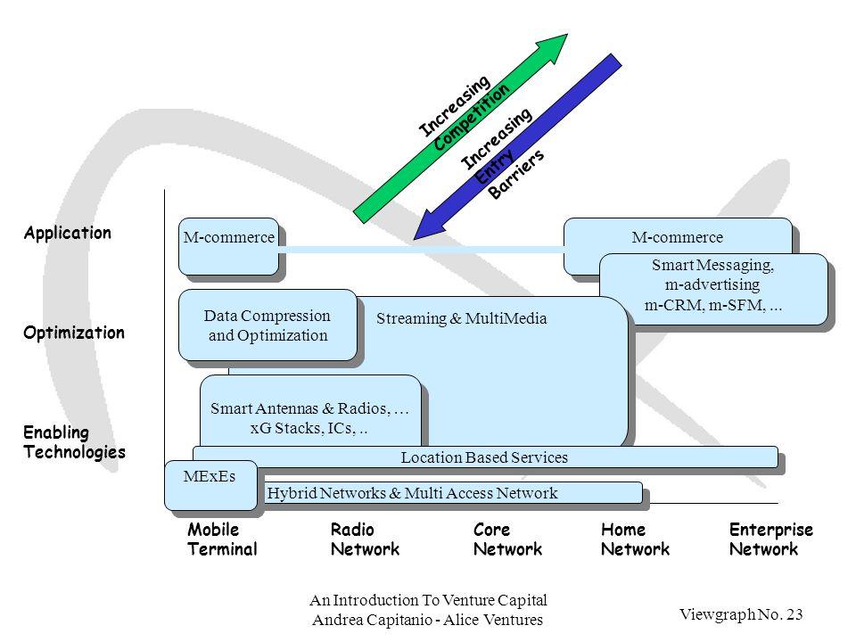 Viewgraph No. 23 An Introduction To Venture Capital Andrea Capitanio - Alice Ventures M-commerce Smart Messaging, m-advertising m-CRM, m-SFM,... Smart