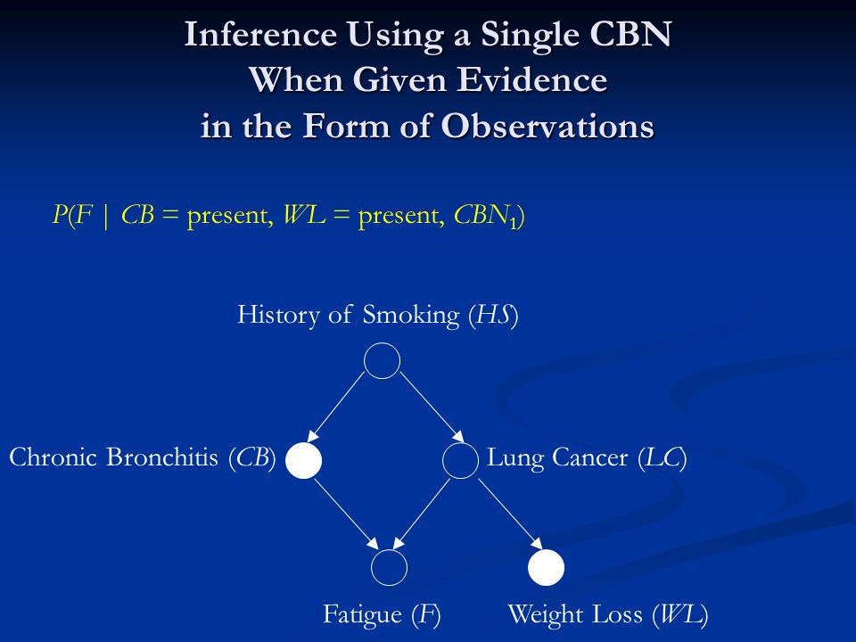 Inference Using a Single CBN When Given Evidence in the Form of Observations History of Smoking (HS) Lung Cancer (LC)Chronic Bronchitis (CB) Fatigue (F)Weight Loss (WL) P(F | CB = present, WL = present, CBN 1 )
