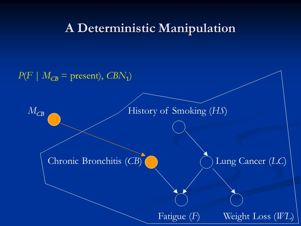 A Deterministic Manipulation History of Smoking (HS) Lung Cancer (LC)Chronic Bronchitis (CB) Fatigue (F)Weight Loss (WL) P(F | M CB = present), CBN 1 ) M CB