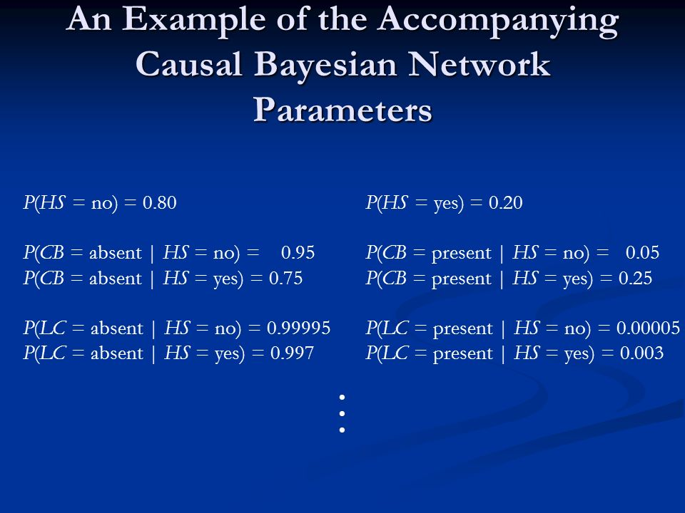 An Example of the Accompanying Causal Bayesian Network Parameters P(HS = no) = 0.80P(HS = yes) = 0.20 P(CB = absent | HS = no) = 0.95P(CB = present | HS = no) = 0.05 P(CB = absent | HS = yes) = 0.75P(CB = present | HS = yes) = 0.25 P(LC = absent | HS = no) = 0.99995P(LC = present | HS = no) = 0.00005 P(LC = absent | HS = yes) = 0.997P(LC = present | HS = yes) = 0.003