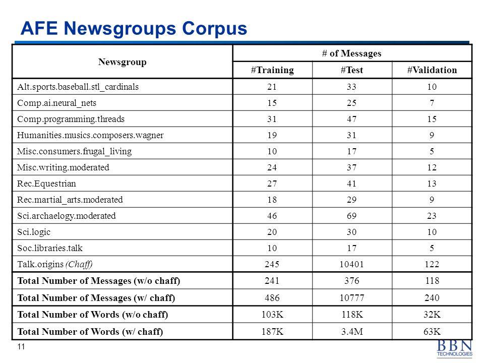 11 AFE Newsgroups Corpus Newsgroup # of Messages #Training#Test#Validation Alt.sports.baseball.stl_cardinals213310 Comp.ai.neural_nets15257 Comp.progr
