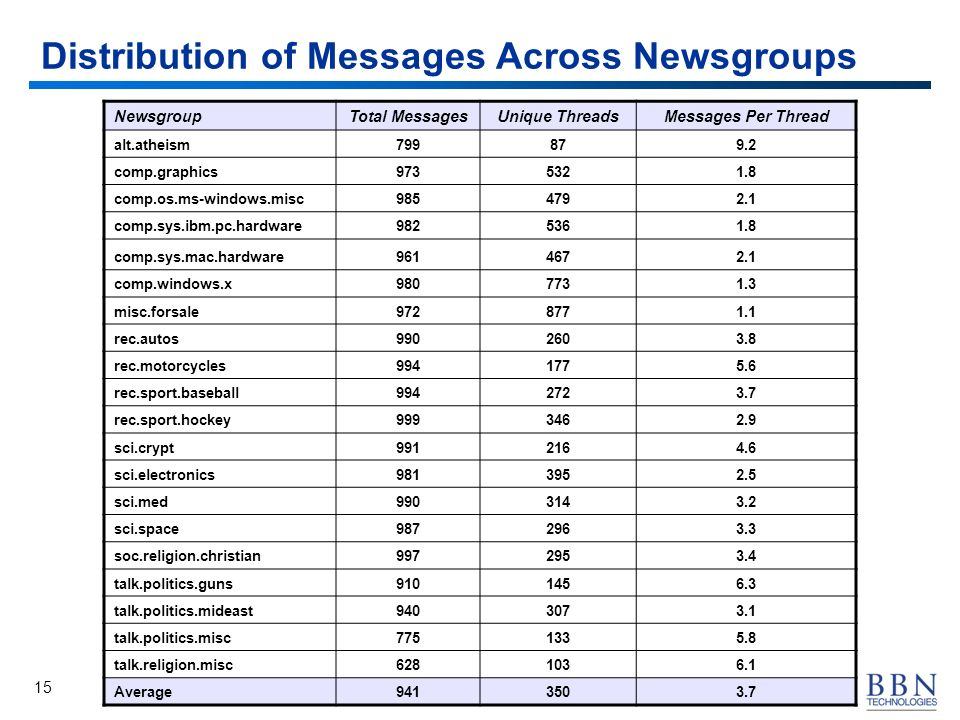 15 Distribution of Messages Across Newsgroups NewsgroupTotal MessagesUnique ThreadsMessages Per Thread alt.atheism799879.2 comp.graphics9735321.8 comp.os.ms-windows.misc9854792.1 comp.sys.ibm.pc.hardware9825361.8 comp.sys.mac.hardware9614672.1 comp.windows.x9807731.3 misc.forsale9728771.1 rec.autos9902603.8 rec.motorcycles9941775.6 rec.sport.baseball9942723.7 rec.sport.hockey9993462.9 sci.crypt9912164.6 sci.electronics9813952.5 sci.med9903143.2 sci.space9872963.3 soc.religion.christian9972953.4 talk.politics.guns9101456.3 talk.politics.mideast9403073.1 talk.politics.misc7751335.8 talk.religion.misc6281036.1 Average9413503.7