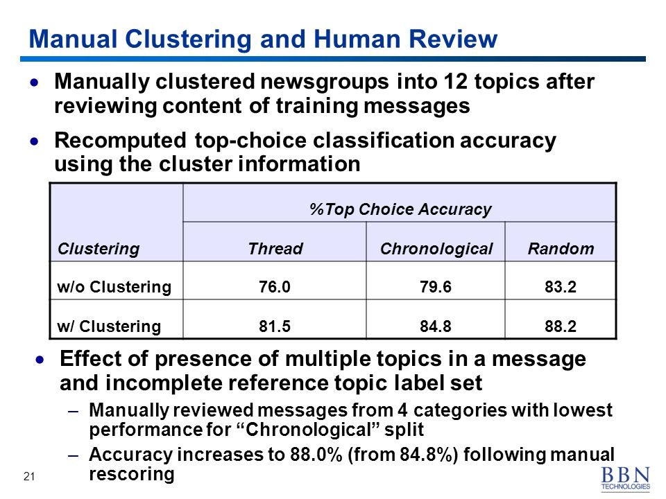 21 Manual Clustering and Human Review Manually clustered newsgroups into 12 topics after reviewing content of training messages Recomputed top-choice classification accuracy using the cluster information Clustering %Top Choice Accuracy ThreadChronologicalRandom w/o Clustering76.079.683.2 w/ Clustering81.584.888.2 Effect of presence of multiple topics in a message and incomplete reference topic label set –Manually reviewed messages from 4 categories with lowest performance for Chronological split –Accuracy increases to 88.0% (from 84.8%) following manual rescoring