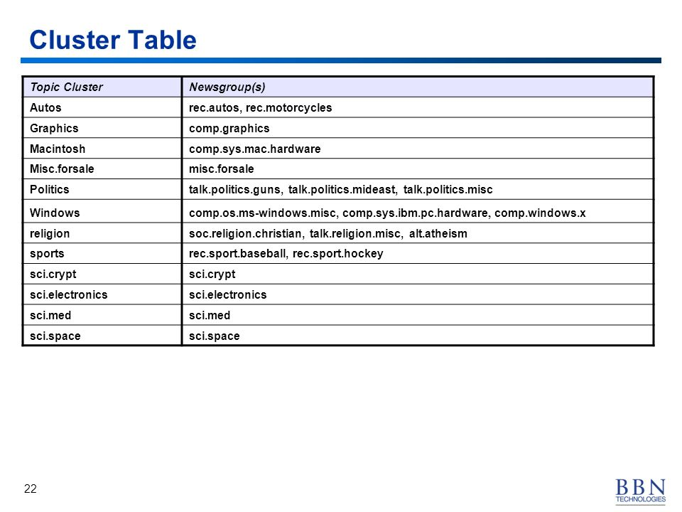 22 Cluster Table Topic ClusterNewsgroup(s) Autosrec.autos, rec.motorcycles Graphicscomp.graphics Macintoshcomp.sys.mac.hardware Misc.forsalemisc.forsale Politicstalk.politics.guns, talk.politics.mideast, talk.politics.misc Windowscomp.os.ms-windows.misc, comp.sys.ibm.pc.hardware, comp.windows.x religionsoc.religion.christian, talk.religion.misc, alt.atheism sportsrec.sport.baseball, rec.sport.hockey sci.crypt sci.electronics sci.med sci.space