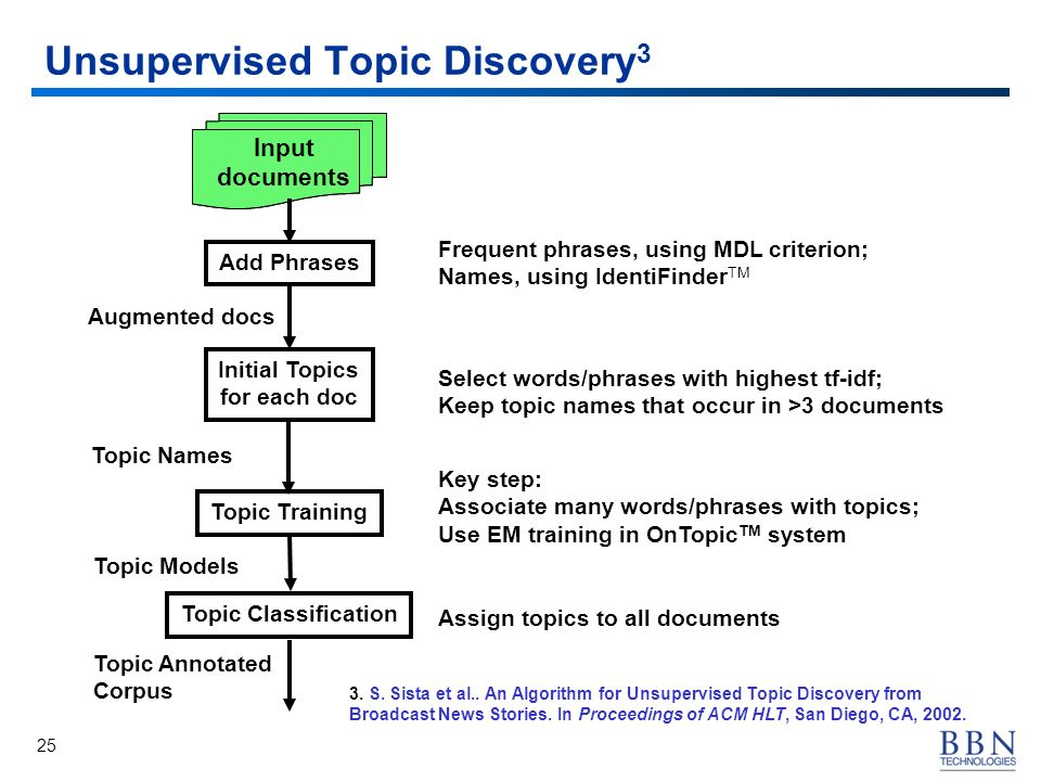 25 Unsupervised Topic Discovery 3 Add Phrases Topic Classification Topic Training Initial Topics for each doc Input documents Input documents Frequent phrases, using MDL criterion; Names, using IdentiFinder TM Select words/phrases with highest tf-idf; Keep topic names that occur in >3 documents Assign topics to all documents Key step: Associate many words/phrases with topics; Use EM training in OnTopic TM system Topic Models Topic Names Augmented docs Topic Annotated Corpus 3.